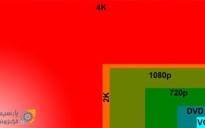 دوربینهای مداربسته جدید2K آیا تصویرشان 2 برابر تصاویر1080Pمیباشد؟